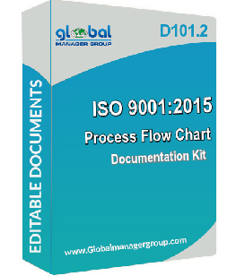 iso 9001 2015 process flowcharts download at globalmanagergroup com
